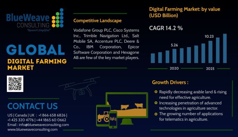 Global Digital Farming Market