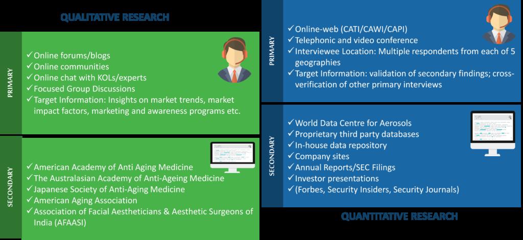 Anti-Aging Market Research Methodology