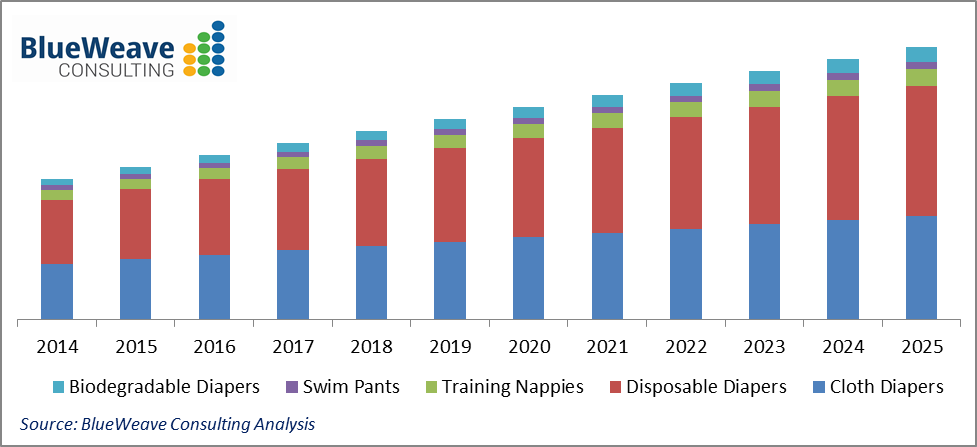 Baby Diapers Market Graph