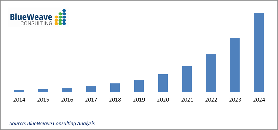 China Air Purifier Market Graph