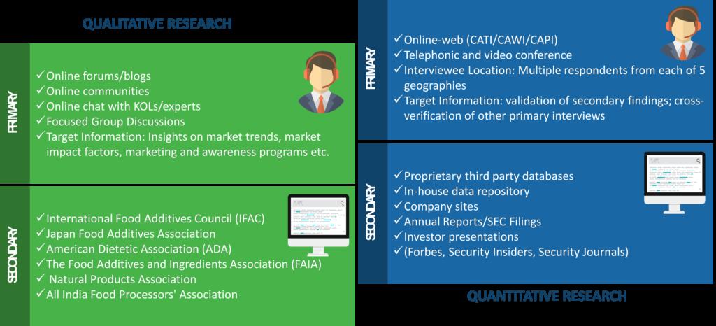 Food Additive Market Research Methodology