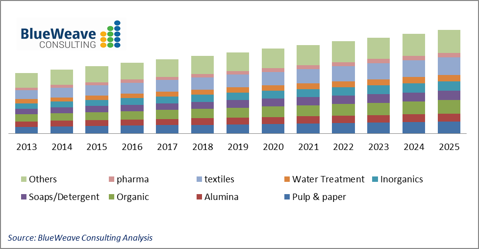 India Caustic Soda Market Graph