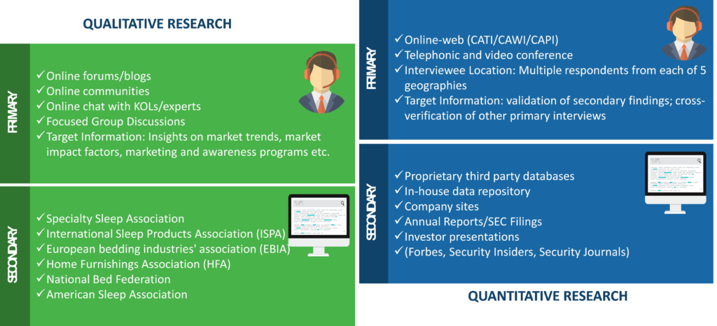 Mattress Market Research Methodology