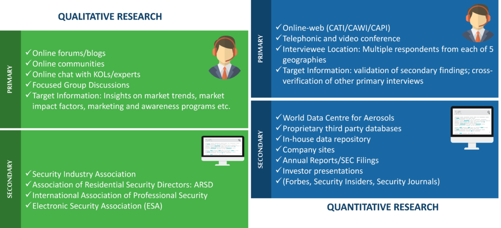 Residential Security Market Research Methodology