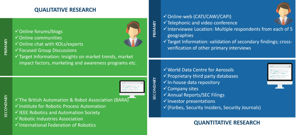 Robotic Process Automation Market Research Methodology