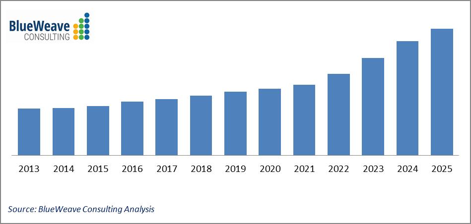 U.S. Automotive Plastic Market