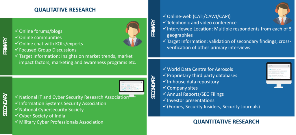 Cyber Security Insurances Market Research Methodology