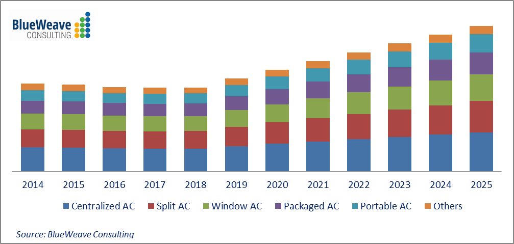 GCC Air Conditioners Market