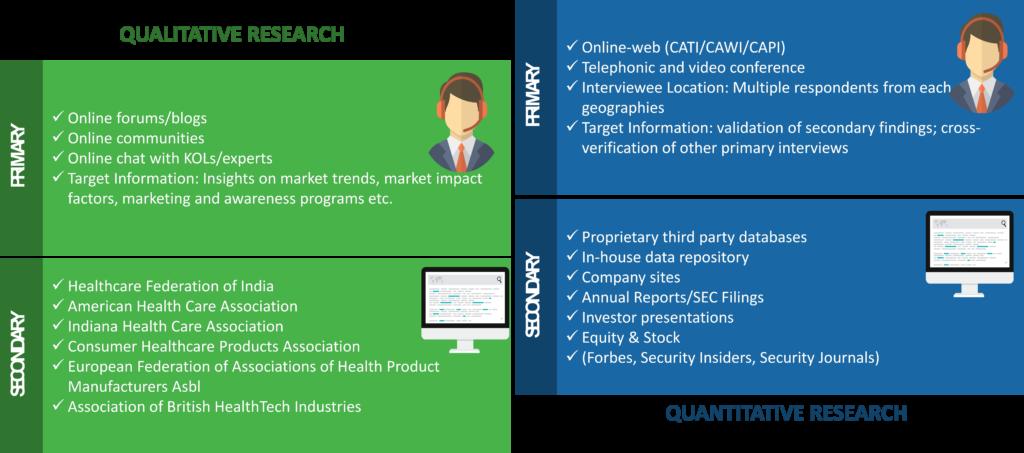 Wearable Injectors Market Research Methodology