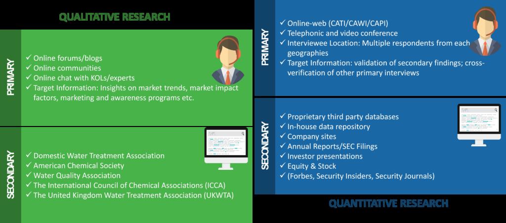 Water Purifier Market Research Methodology